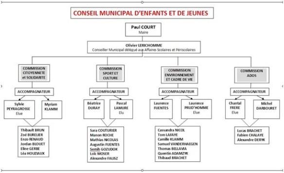 Conseil municipal jeunes 2